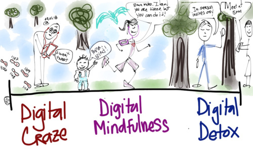 Spectrum of digital mindfulness.