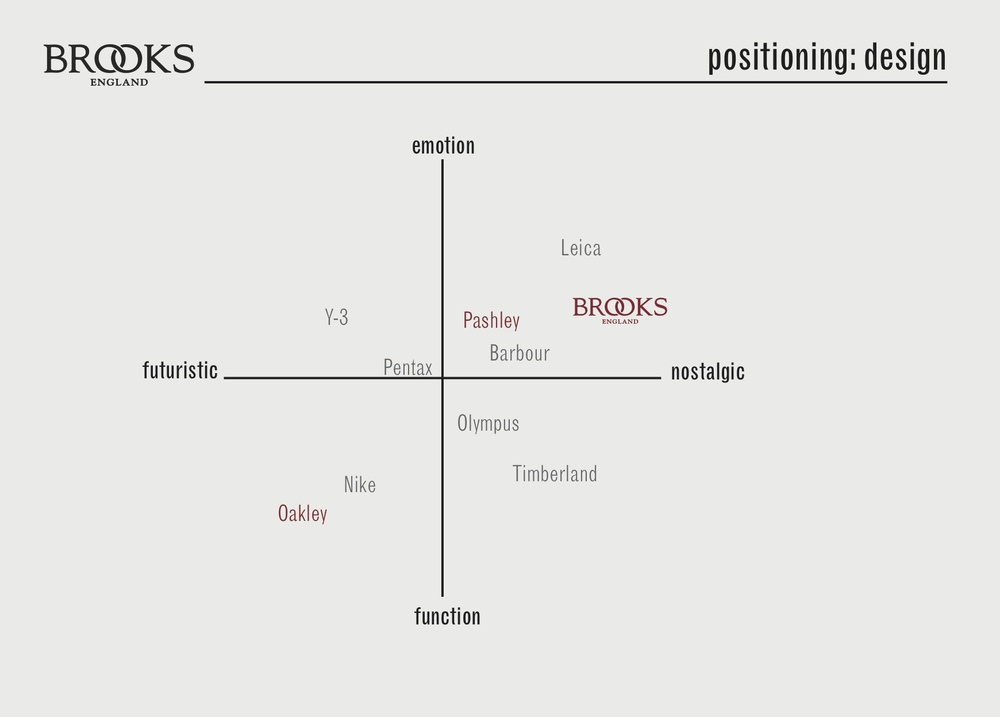 Brooks Research Board 3.jpg