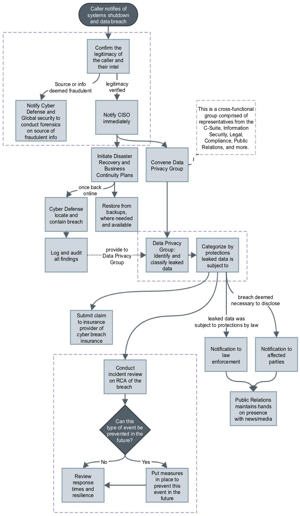 Breach Response Plan.png
