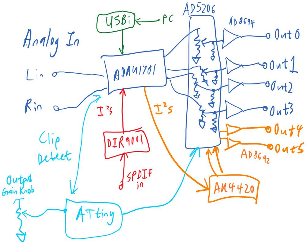 DSP architecture, version 1.