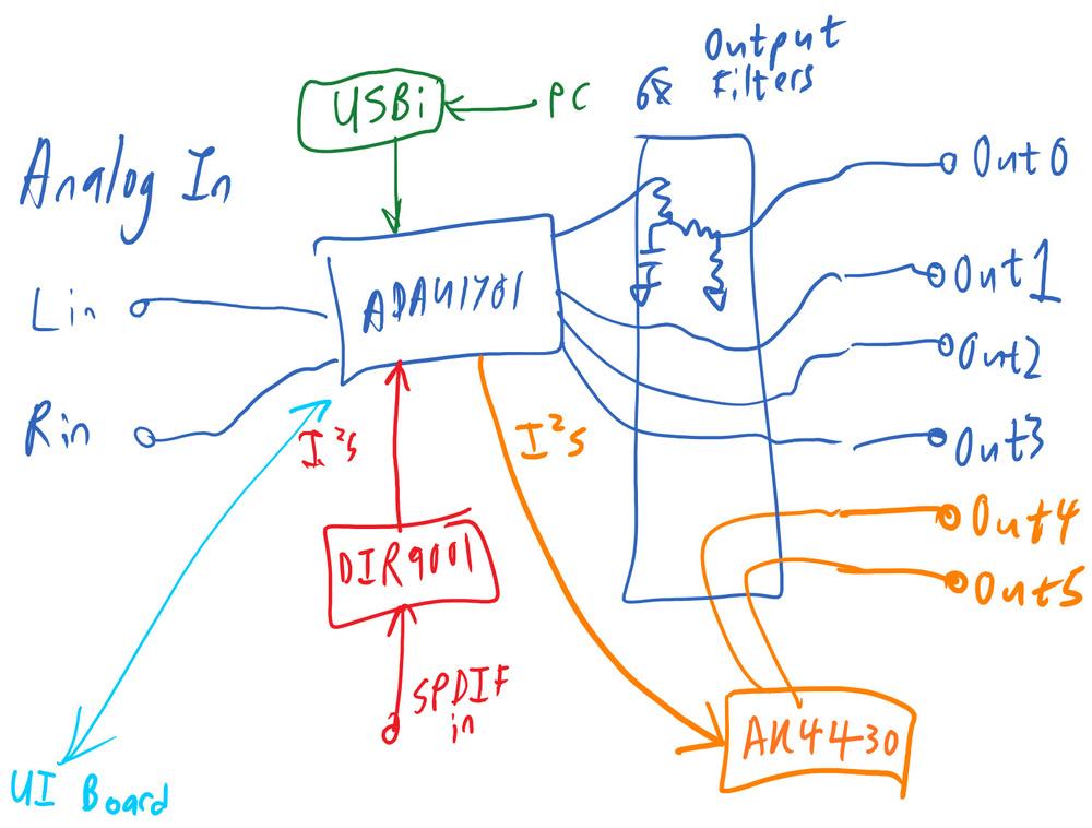 DSP architecture, version 2