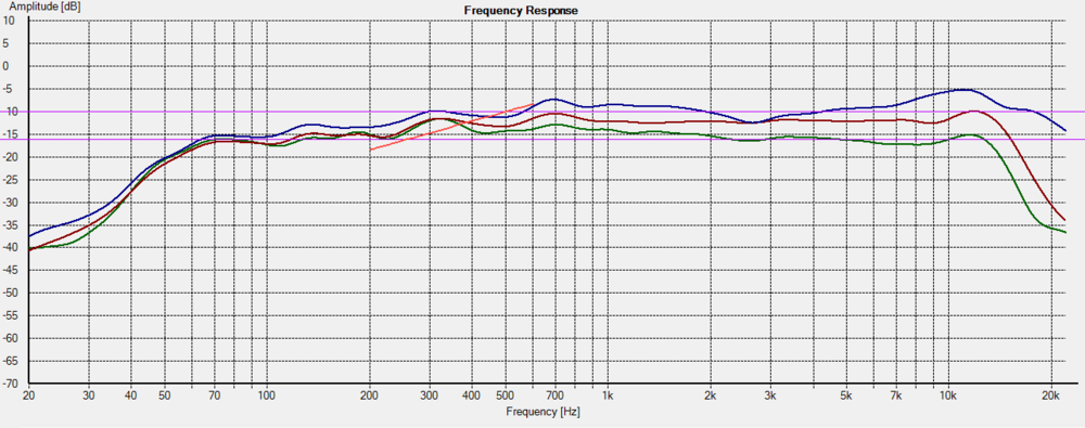 baffle-step indicated on frequency response. a 6dB boost appears between 250Hz and 500Hz at 0 degrees (blue).