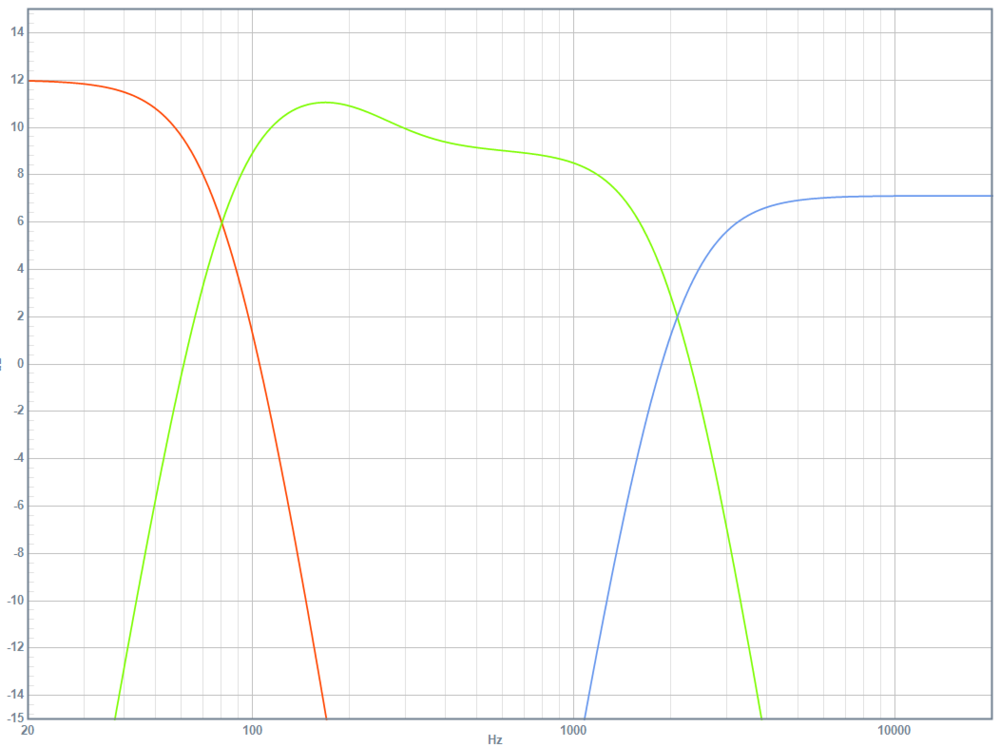 DSP frequency response: subwoofer (red), woofers (green), tweeters (blue)