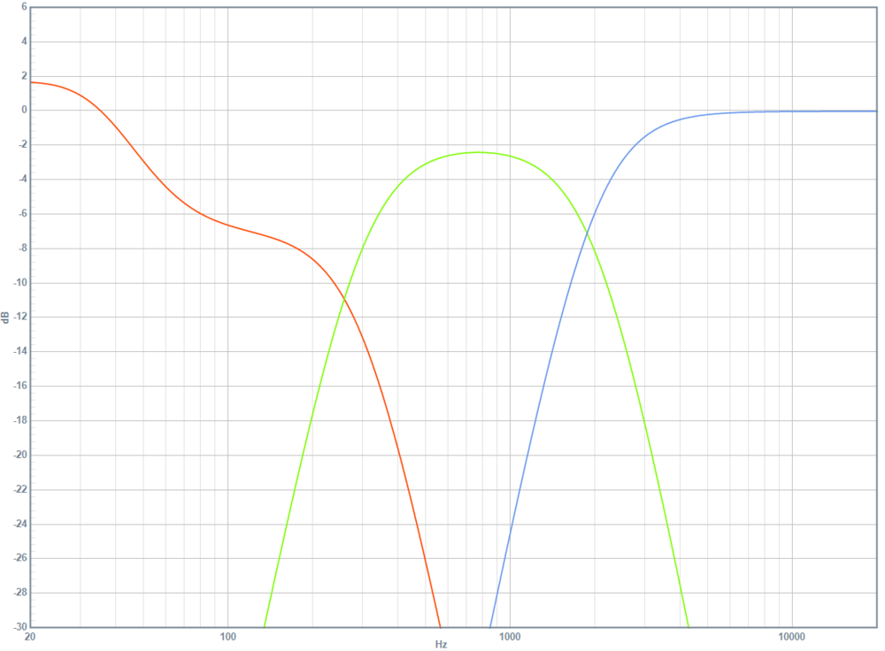 DSP frequency response with first-try signal chain: woofer (red), midranges (green) and tweeter (blue)