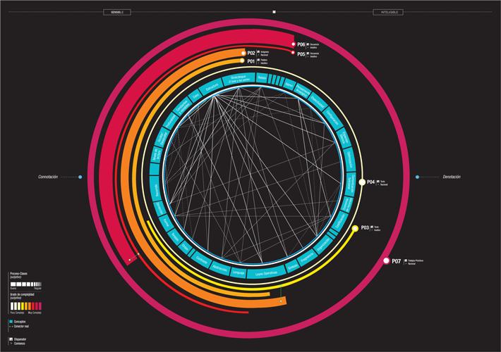 Data visualising