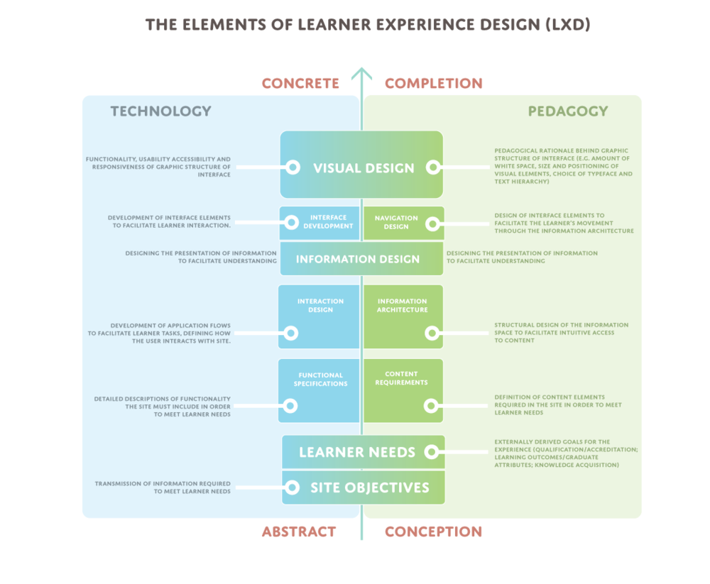 Not only am I interested in generating ideas about learner experience design (as evident in this reimagining of Jesse James Garret's classic  Elements of UX Design  graphic); I'm interested in presenting theories and ideas in a way that engage the viewer.