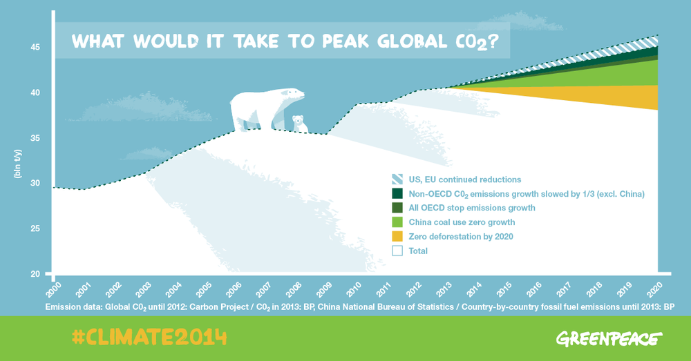 What would it take to peak global co2