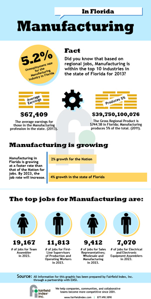 Manufacturing in Florida