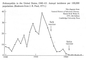 incidence-decline-of-polio-in-USA-Burnet-&-White.jpeg