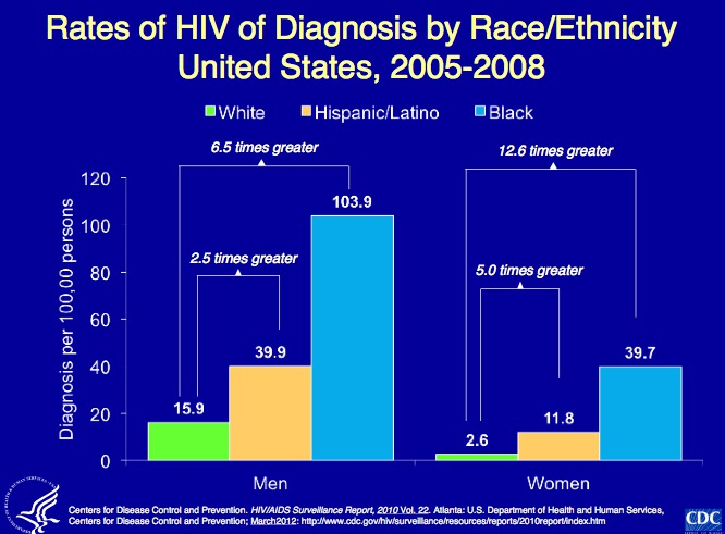hiv diagnosis race
