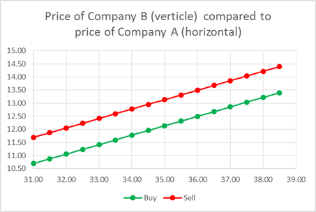The Math Of Pairs Trading Execution Part I Htxpro Blog