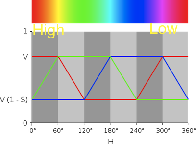 ROUND 2 !   Finally, I started playing with a larger color spectrum and fixed my coding so the LED faded smoothly across the spectrum. This was challenging at the time since I was controlling the LED with one signal over serial and the RGB LED has three values that need to be controlled. I leaned on this graph enormously and learned a bit about additive color mixing with LEDs.