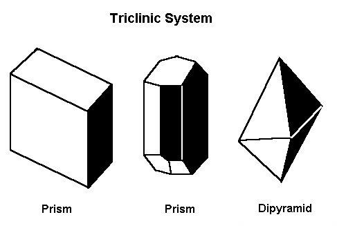 Triclinic diagram