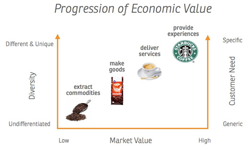 (Source:  http://www.31volts.com/en/2010/02/designing-value-beyond-the-inflection-point/ )