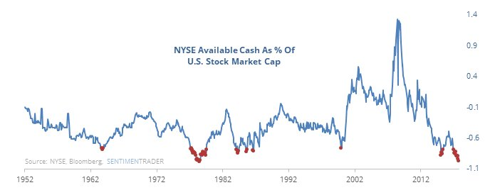(Chart source:  https://sentimentrader.com/blog/low-volume-rally-as-net-cash-shrinks )