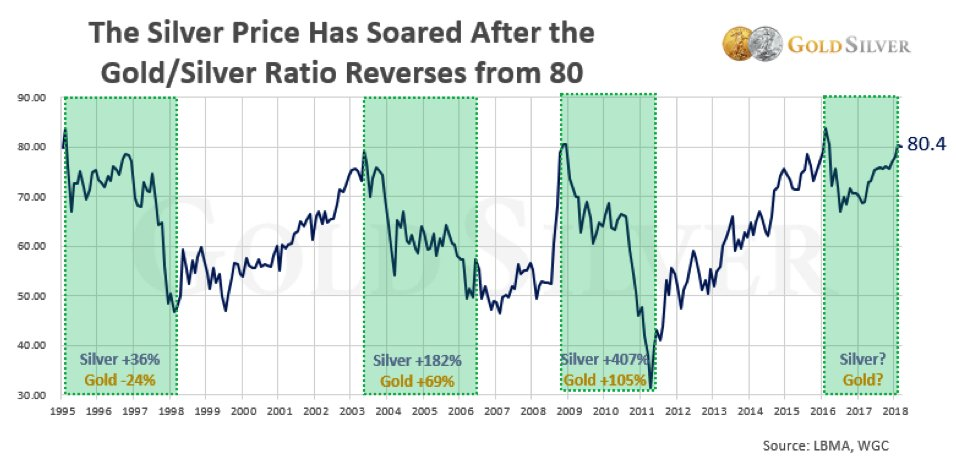 (Chart source:  https://goldsilver.com/blog/heres-what-silver-does-after-the-gold-goldsilver-ratio-reverses/ )