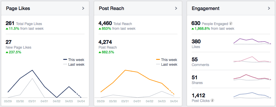 Facebook and Twitter both offer analytics and insights into your posts.