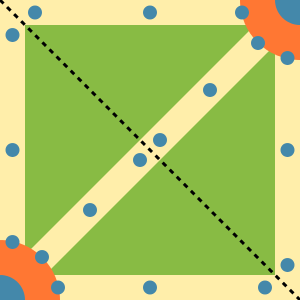 The Yellow lines are the lanes. Blue dots are the turrets. Orange area is base and the top right and bottom left corners are the nexus.