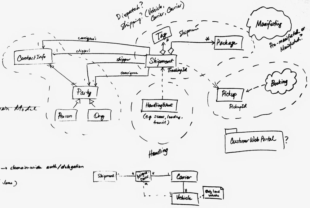 DFS-Domain-Model.jpg