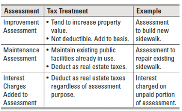 Assessment & Homeowner Tax Deductions table.png