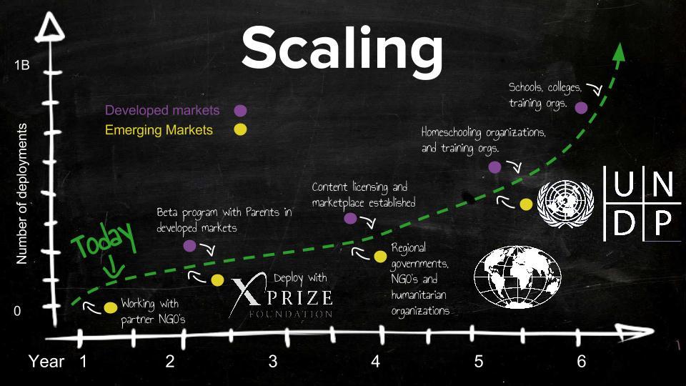 Dev4X - Scale