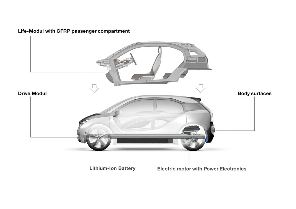 bmw_i3_lifedrive_architecture