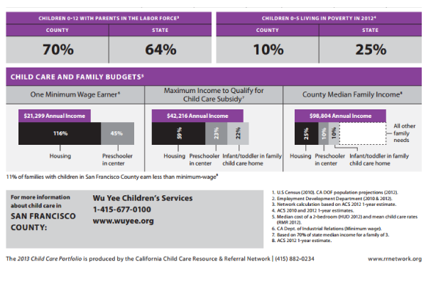 The California Child Care Resource & Referral Network has released its 2013 California Child Care Portfolio.