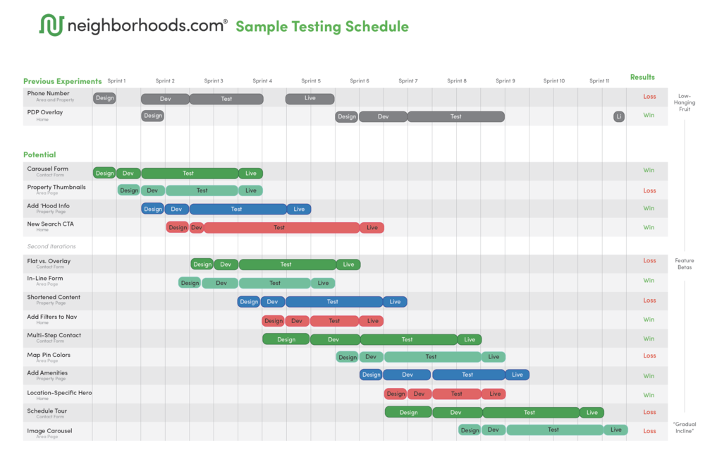 ABTesting_SampleTestingSchedule.png