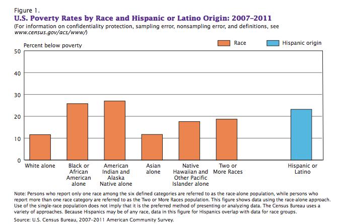 Source: www.census.gov
