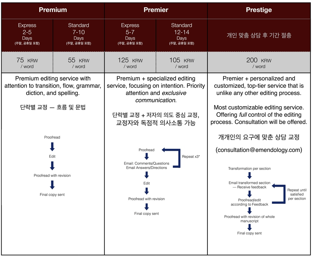 Emendology Services for Korea.  Click image to enlarge.  Please contact us for detailed information regarding each service and to discover which may be best for your needs.