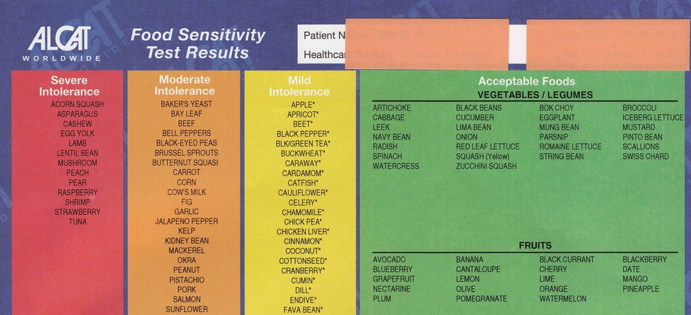 Example of the ALCAT Food Sensitivity Test Result