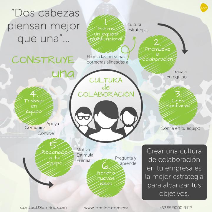 Construye una cultura de colaboración