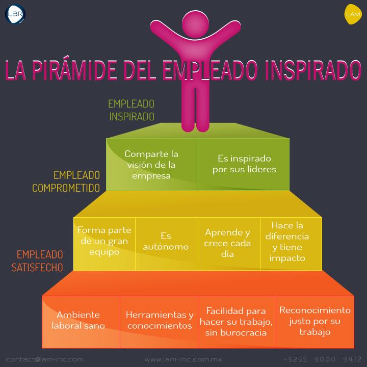 Pirámide del Empleado Inspirado