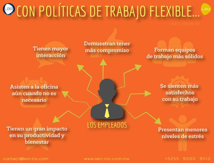 Trabajo Flexible