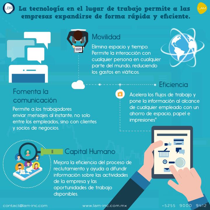 Tecnología en las Organizaciones