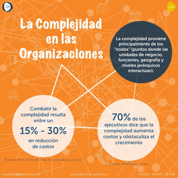 Complejidad en las Organizaciones