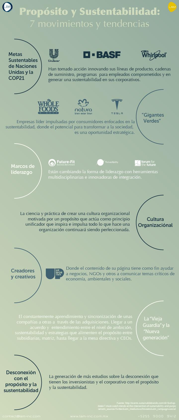 Propósito y Sustentabilidad: 7 movimientos y tendencias