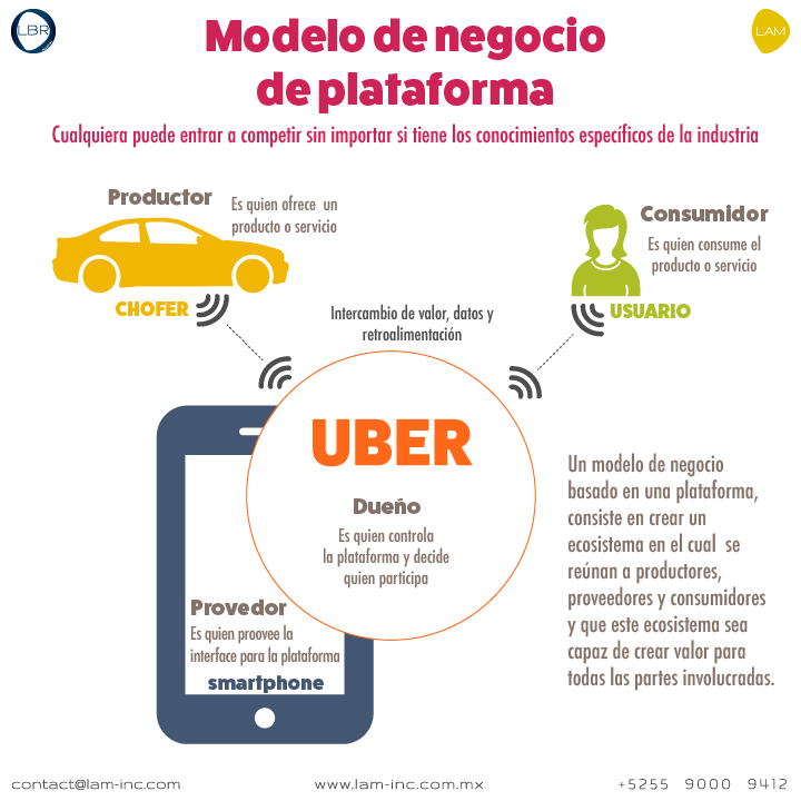 Un ejemplo de este modelo es Uber. Uber posee la propiedad intelectual (App), el proveedor son quienes fabrican la interfaz hacia la plataforma (smartphones), el productor es el que ofrece el servicio (chofer) y el consumidor es quien pide el Uber.