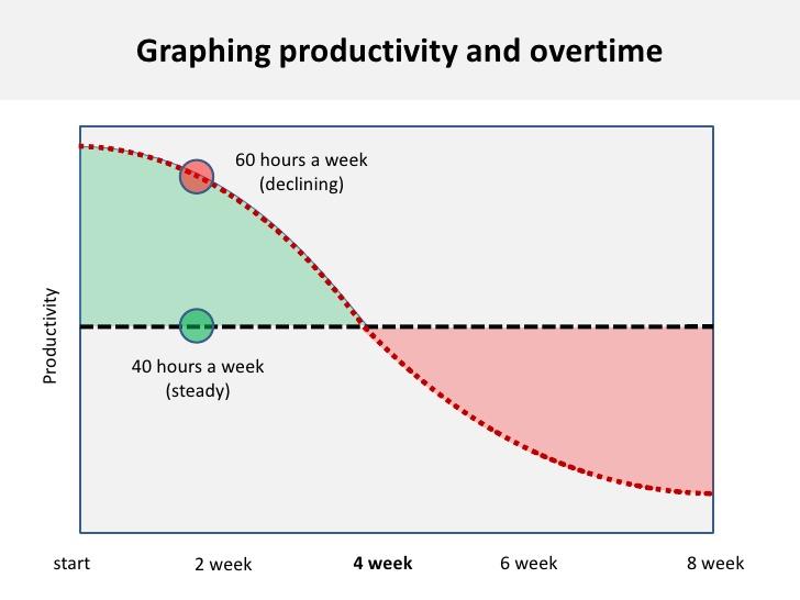 Los resultados de este estudio demuestran que trabajar mas de 40 horas a la semana tiene un impacto negativo en la productividad y lo ideal es trabajar 35 horas a la semana.  Fuente: http://www.slideshare.net/flowtown/rules-of-productivity-2756161