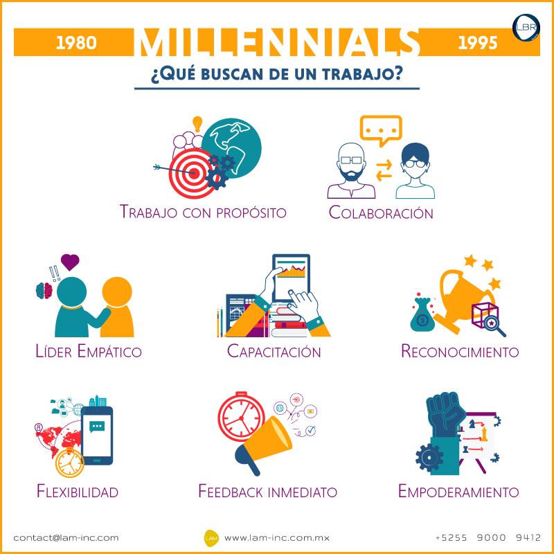 Millennials, lo que buscan de un trabajo