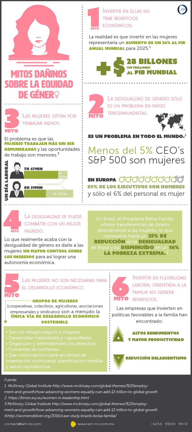 Mitos sobre la equidad de género