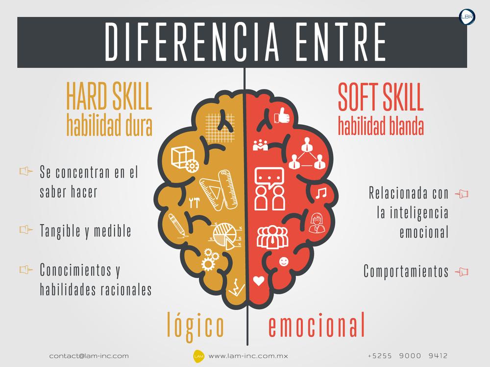 Diferencia entre Hard Skills y Soft Skills