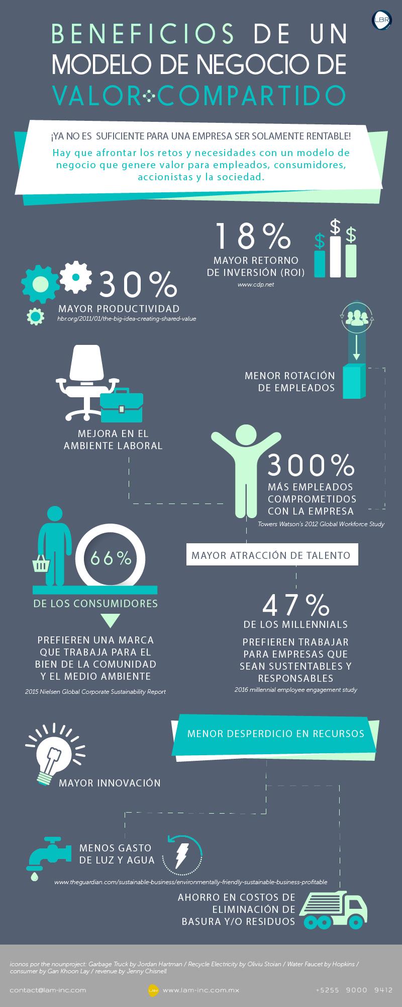 Infografía: Beneficios de un modelo de negocio de Valor Compartido