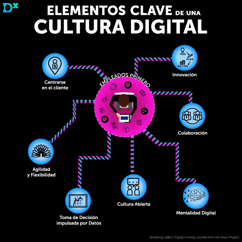 cultura-digital.-siete-aspectos-importantes.png