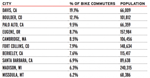 Source: League of American Bicyclists