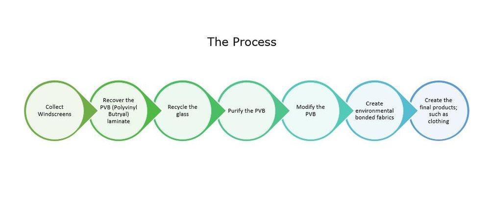 PVB Recycling Process.JPG