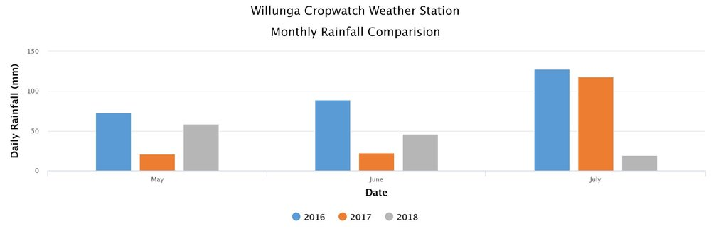 Willunga Graph 2018-07-11 to 2018-07-18.jpeg
