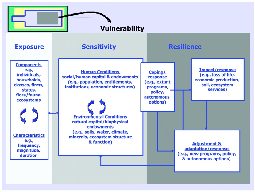 Figure 1 . Place-dimension of framework of the Research Assessment System for Sustainability   Program by Turner et al, (2003) applied in this study.