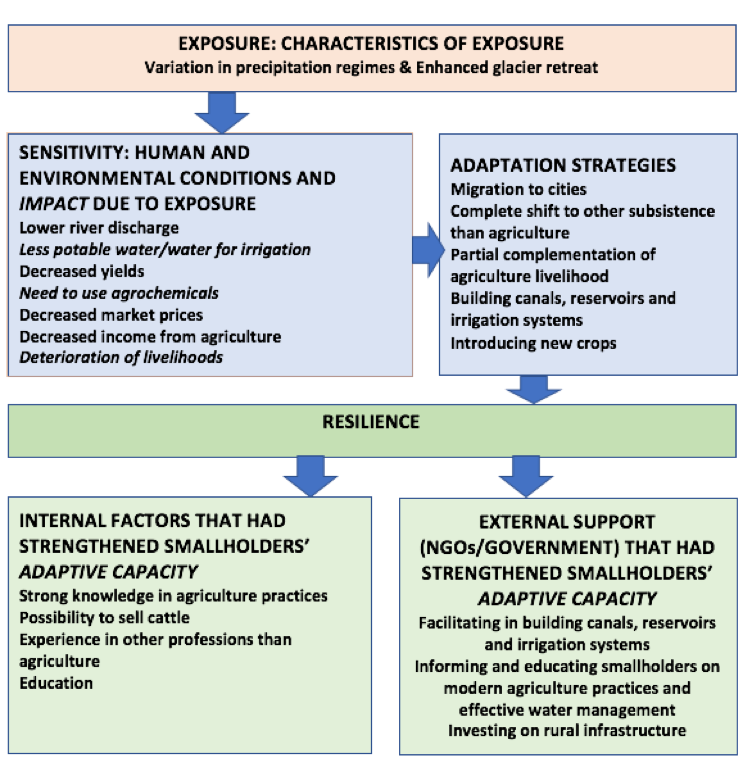 Figure 2. Factors that had affected smallholders' vulnerability in the Quillcay River Basin, and adaptation strategies in use and factors strengthening adaptive capacity to enhance resilience. Source: Author, based on the RASSP framework by Turner et al, 2003.