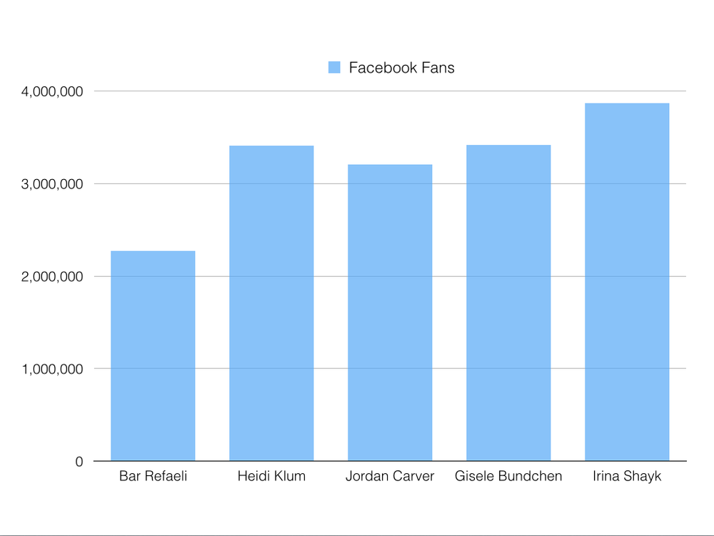 Comparison Chart TOP Models vs. Jordan Carver ( 05/14 )